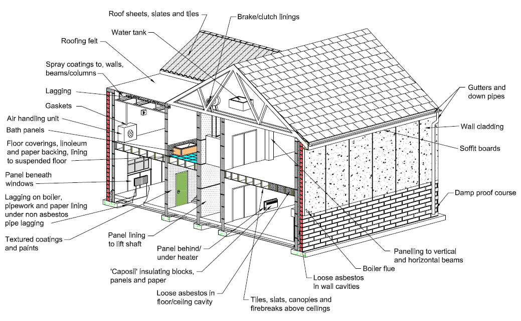 Awesome house construction diagram contemporary everything you asbestos the dangers for wood floor sanders and diyers ccuart Gallery